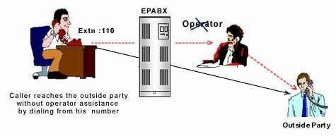 EPABX-use